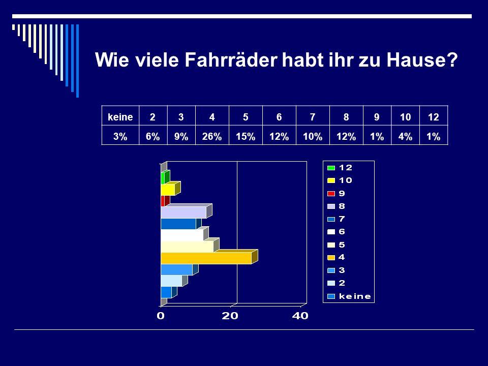 Die Situation im Land Brandenburg Trotz der Effizienzsteigerung in allen Branchen wird insgesamt ein Anstieg des Energieverbrauchs um etwa 33% bis zum Jahr 2020 erwartet.