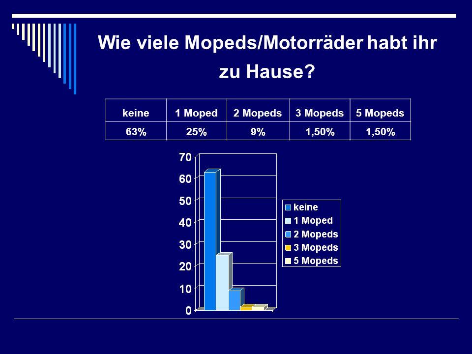 Wie viele Mopeds/Motorräder habt ihr zu Hause? keine1 Moped2 Mopeds3 Mopeds5 Mopeds 63%25%9%1,50%