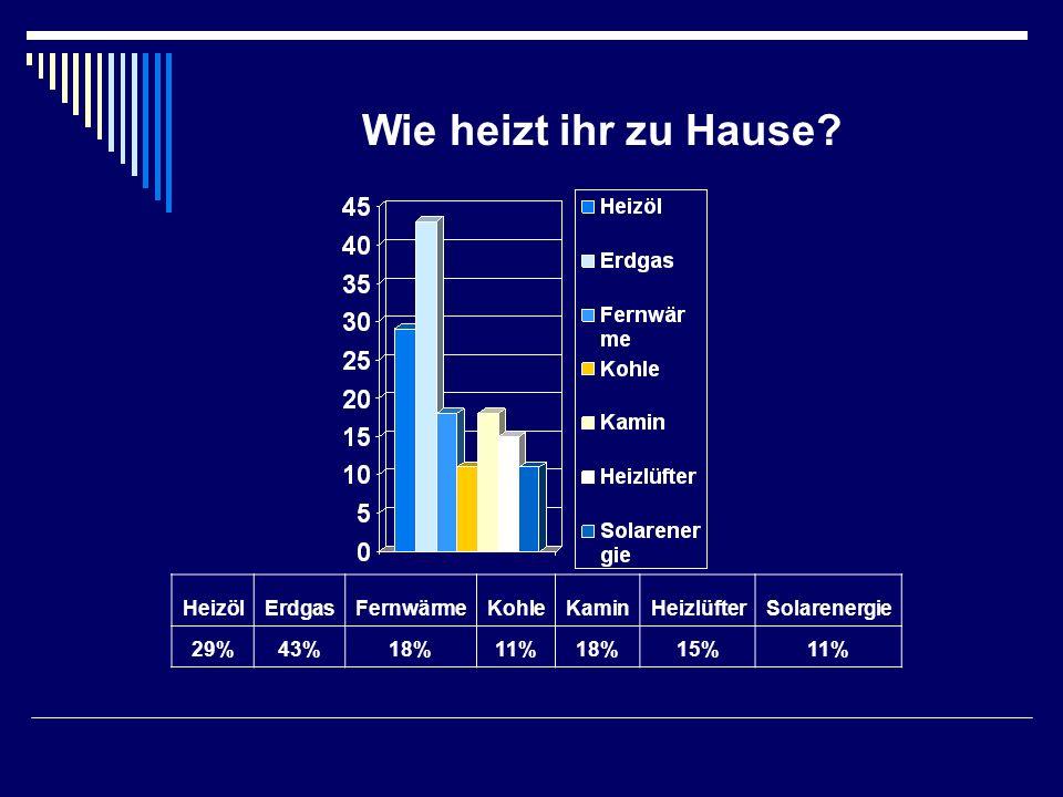 Wie heizt ihr zu Hause? HeizölErdgasFernwärmeKohleKaminHeizlüfterSolarenergie 29%43%18%11%18%15%11%
