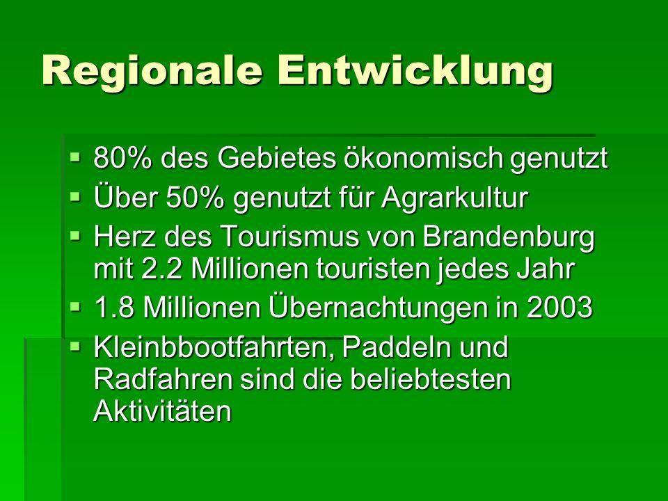 Regionale Entwicklung 80% des Gebietes ökonomisch genutzt 80% des Gebietes ökonomisch genutzt Über 50% genutzt für Agrarkultur Über 50% genutzt für Ag