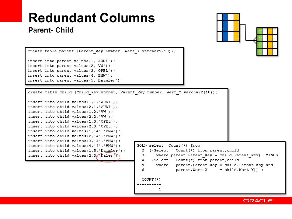 Redundant Columns Parent- Child create table parent (Parent_Key number, Wert_X varchar2(10)); insert into parent values(1,'AUDI'); insert into parent