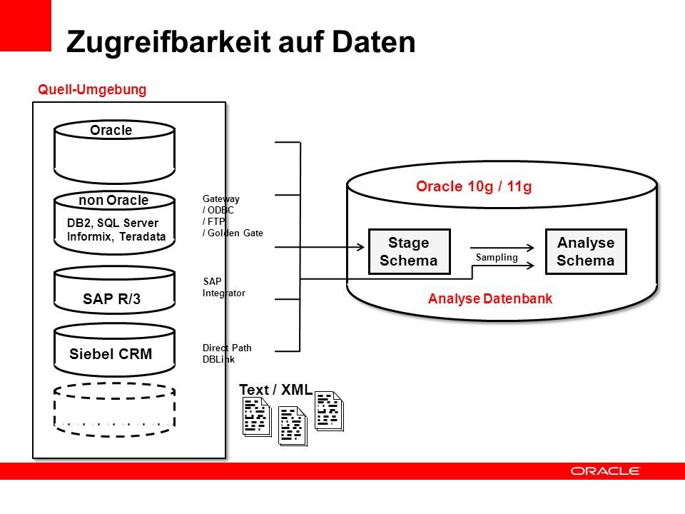 Stage Schema Analyse Schema SAP R/3 SAP Integrator non Oracle Gateway / ODBC / FTP / Golden Gate Oracle 10g / 11g DB2, SQL Server Informix, Teradata D