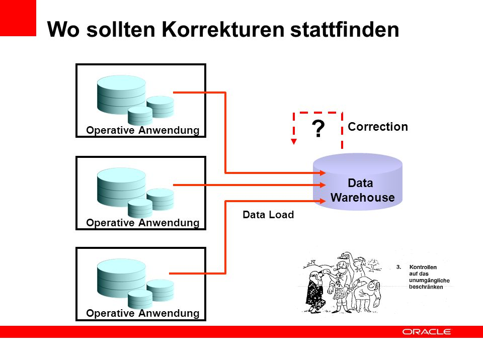 Wo sollten Korrekturen stattfinden Data Warehouse Data Load Correction Operative Anwendung ?