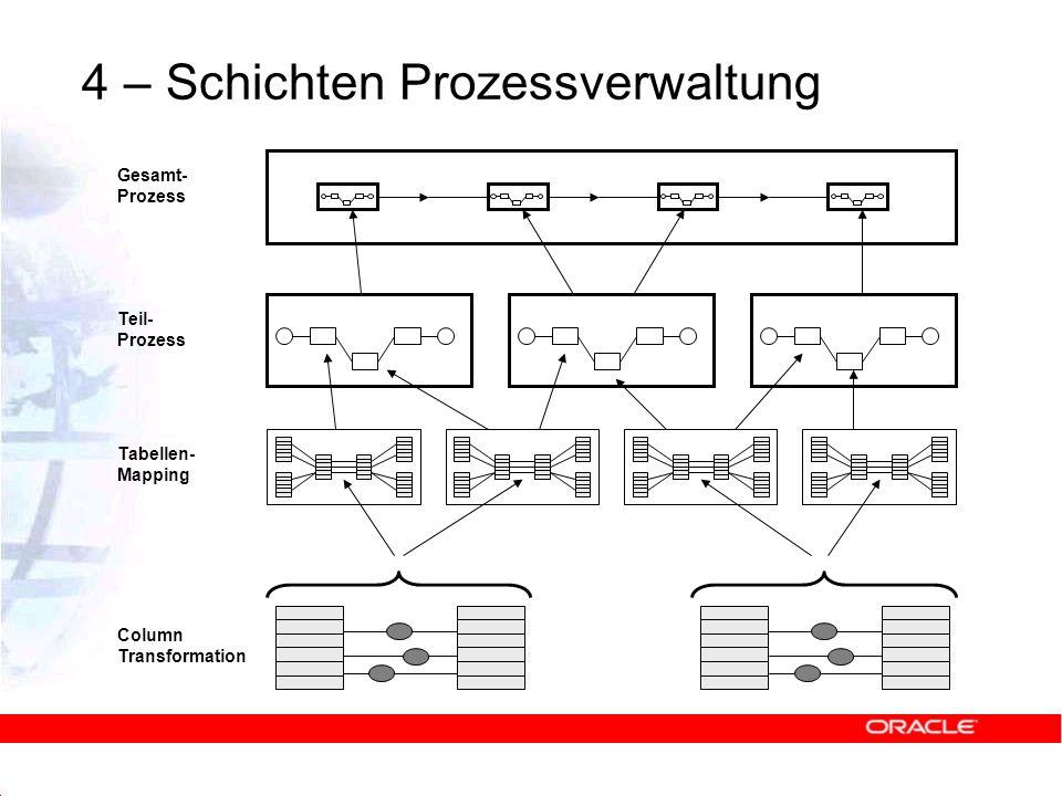 Column Transformation Tabellen- Mapping Teil- Prozess Gesamt- Prozess 4 – Schichten Prozessverwaltung
