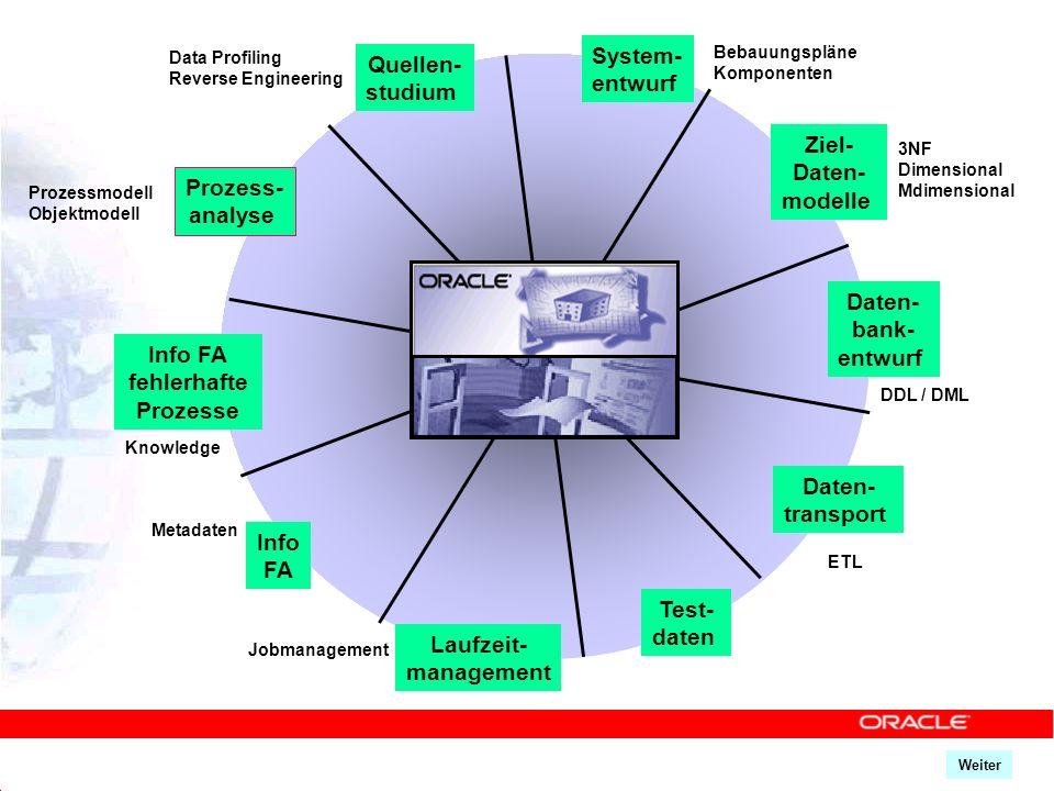 Laufzeit- management Prozess- analyse Quellen- studium Ziel- Daten- modelle Daten- bank- entwurf Test- daten Info FA fehlerhafte Prozesse Info FA Date