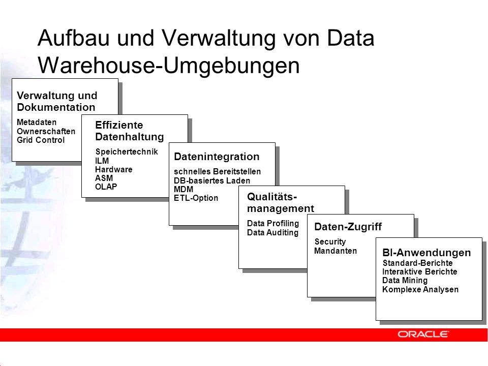 Verwaltung und Dokumentation Metadaten Ownerschaften Grid Control Aufbau und Verwaltung von Data Warehouse-Umgebungen Effiziente Datenhaltung Speicher