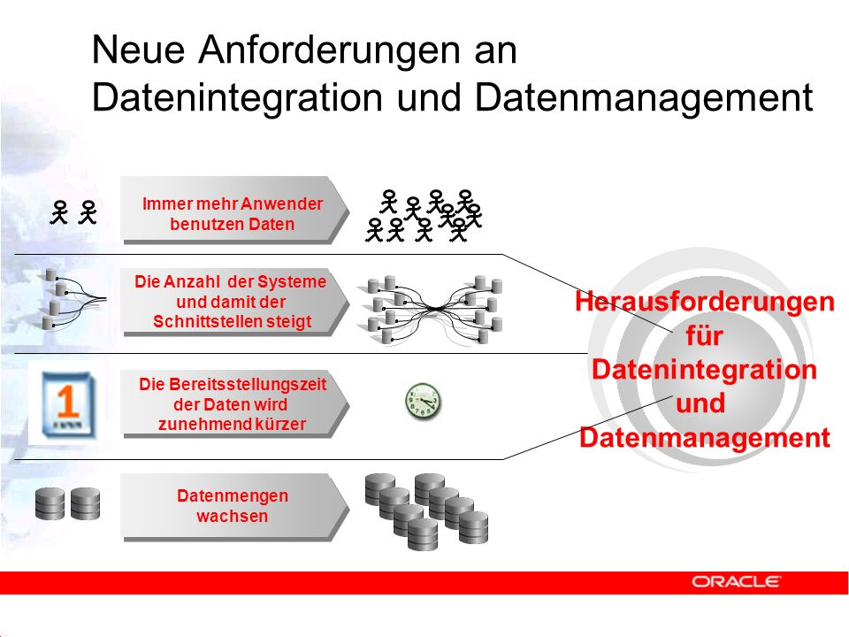 Datenintegrations- und Datenmanagementaufgaben Zusammenführen von Daten aus heterogenen Systemen Korrigieren von Daten Garantieren von Datenqualität Datenmigration von System zu System Harmonisieren von Datenbeständen Inhaltliches Angleichen Synchronisieren z.