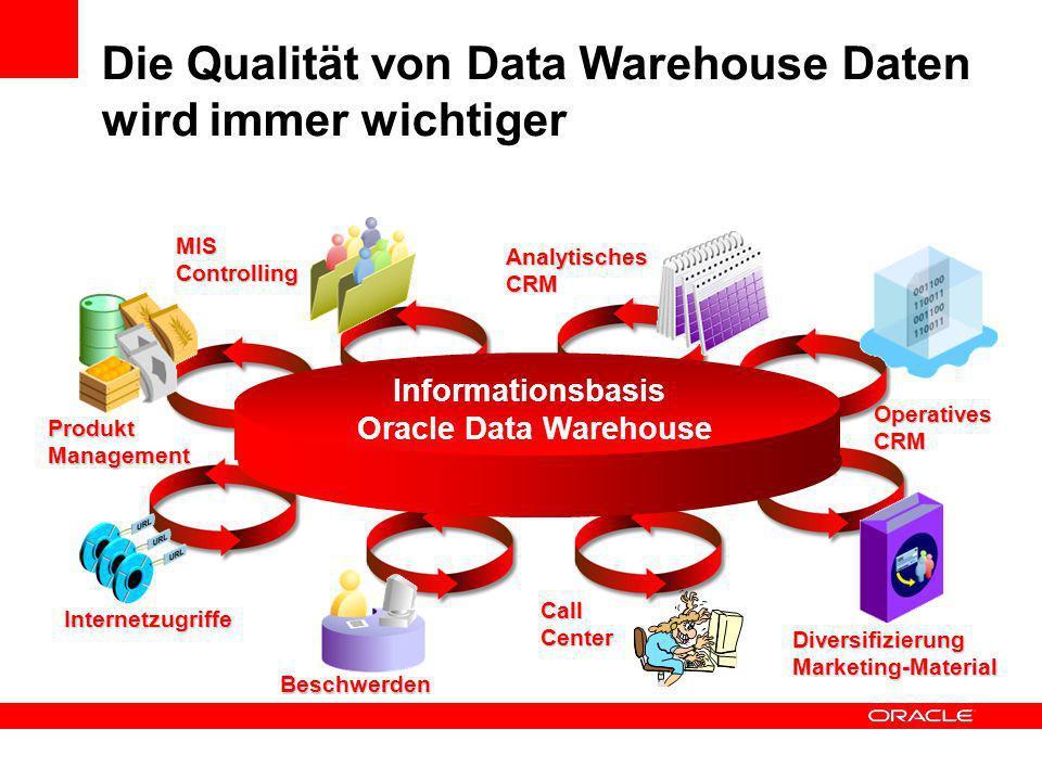 Internetzugriffe OperativesCRM MIS Controlling Beschwerden AnalytischesCRM DiversifizierungMarketing-Material Produkt Management CallCenter Informatio