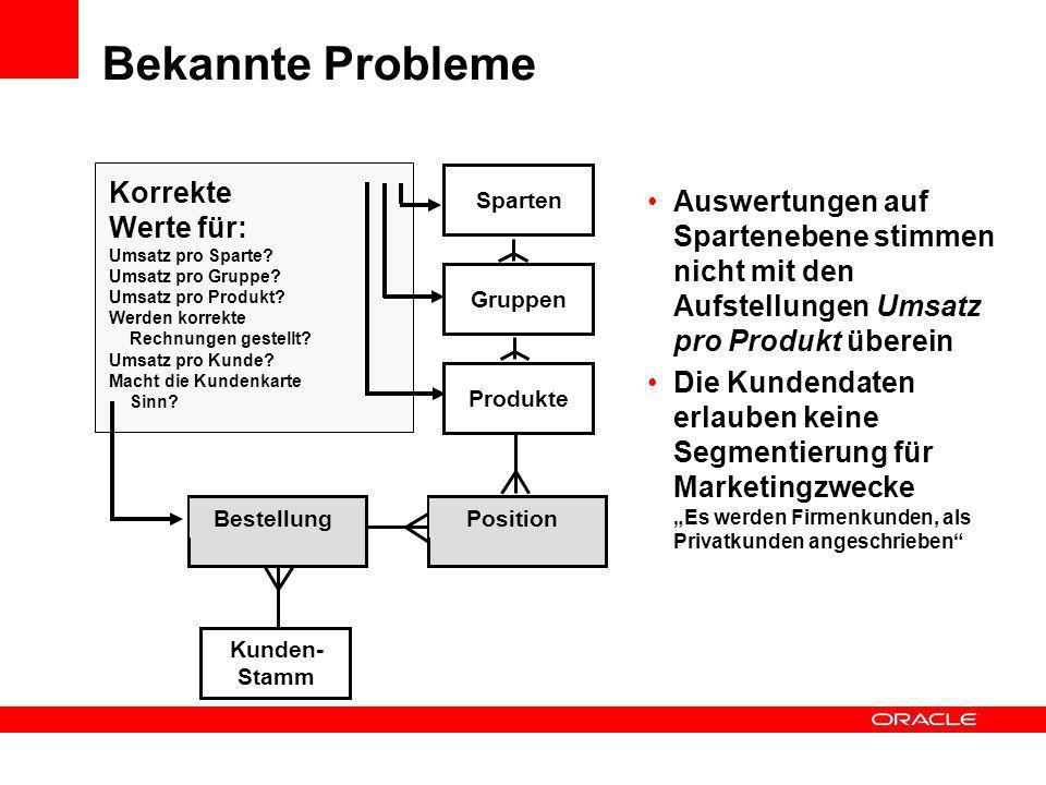 Position ProdukteGruppenSparten Kunden- Stamm Bestellung Korrekte Werte für: Umsatz pro Sparte? Umsatz pro Gruppe? Umsatz pro Produkt? Werden korrekte