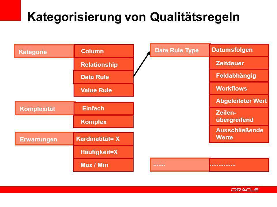Kategorisierung von Qualitätsregeln Kategorie Column RelationshipData RuleValue Rule Komplexität Einfach Komplex Data Rule Type Datumsfolgen Zeitdauer