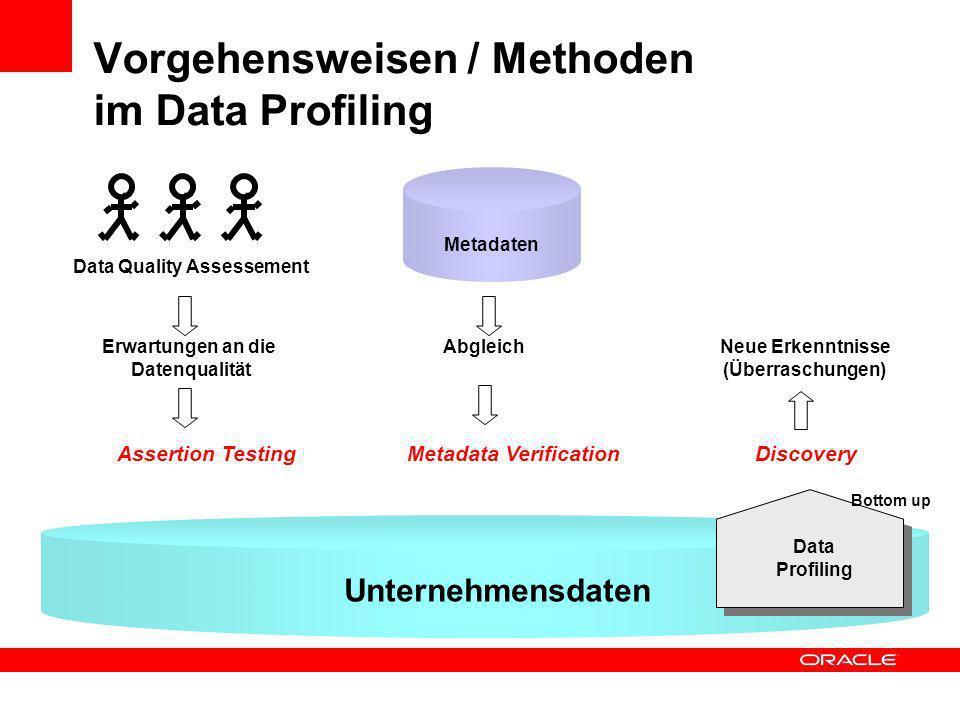 Vorgehensweisen / Methoden im Data Profiling Unternehmensdaten Data Profiling Metadaten...... Data Quality Assessement Erwartungen an die Datenqualitä