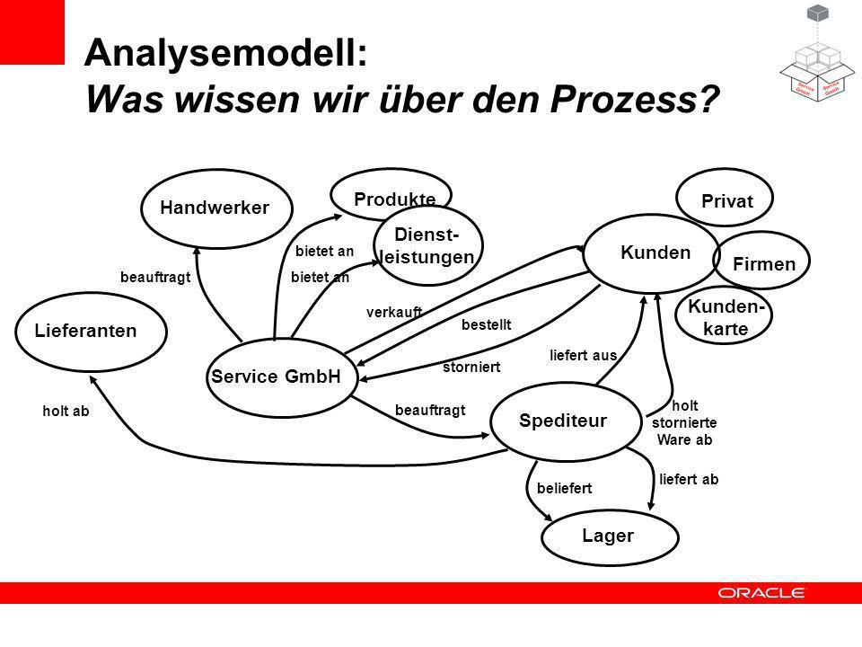 Analysemodell: Was wissen wir über den Prozess? Service GmbH Produkte Kunden verkauft Lieferanten Dienst- leistungen PrivatFirmen Kunden- karte Lager
