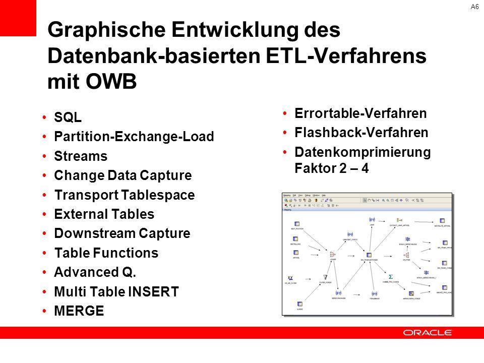Graphische Entwicklung des Datenbank-basierten ETL-Verfahrens mit OWB SQL Partition-Exchange-Load Streams Change Data Capture Transport Tablespace Ext