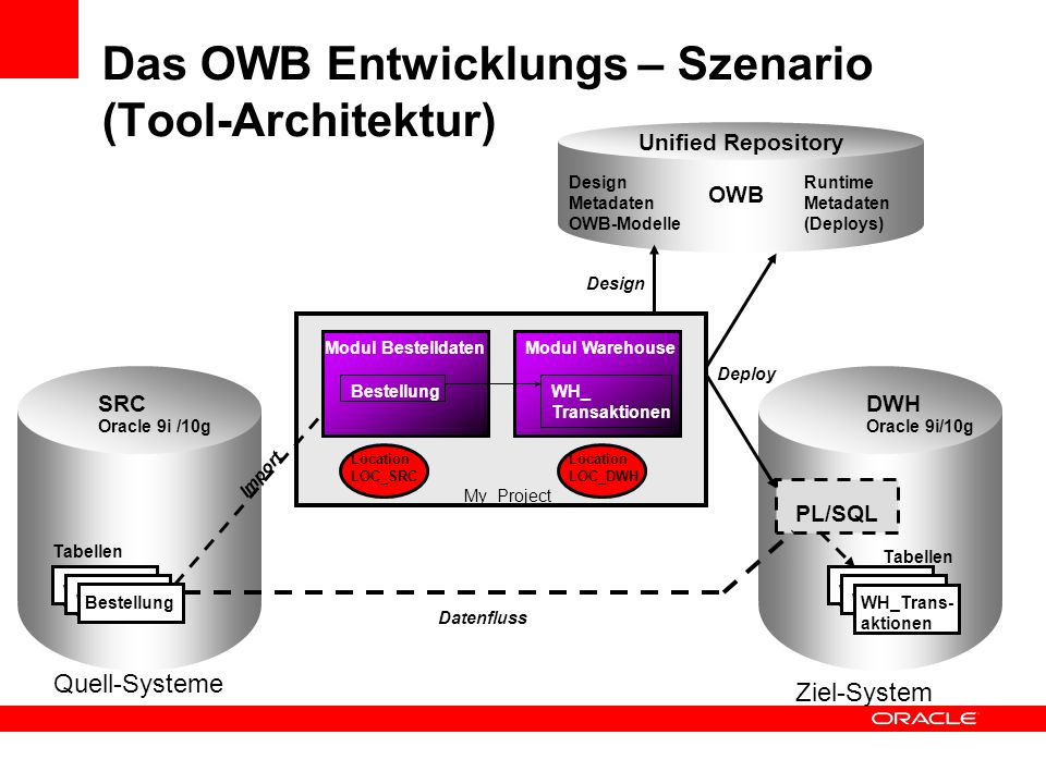 Quell-Systeme Ziel-System SRCDWH Oracle 9i /10g Warehouse tabellen Warehouse tabellen Bestellung Tabellen Warehouse tabellen Warehouse tabellen WH_Tra