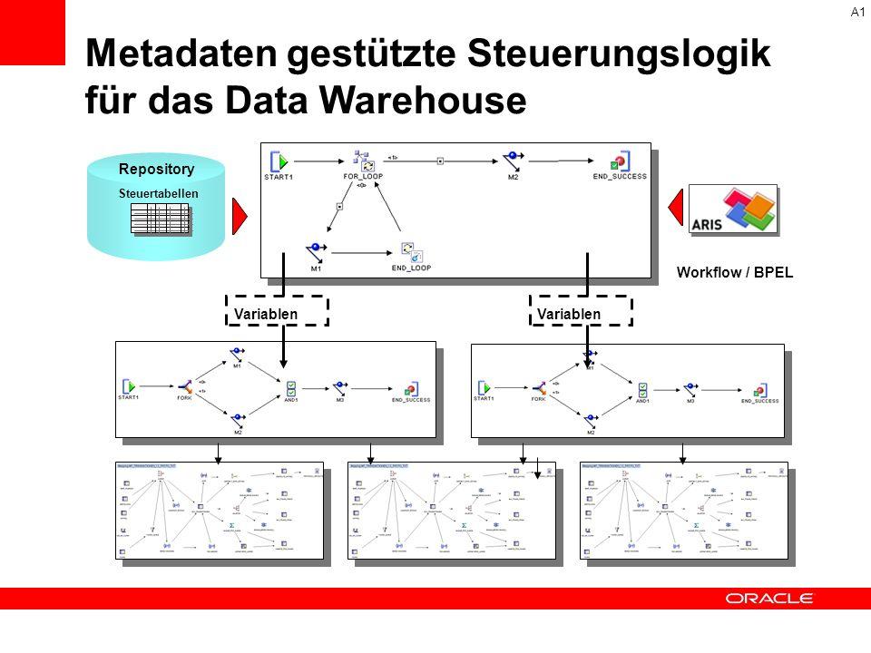 Repository Variablen Steuertabellen Workflow / BPEL A1 Metadaten gestützte Steuerungslogik für das Data Warehouse