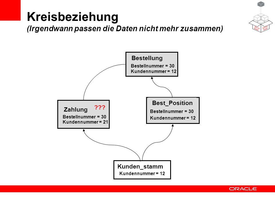 Kunden_stamm Zahlung Bestellung Best_Position Kundennummer = 12 Bestellnummer = 30 Kundennummer = 12 Bestellnummer = 30 Kundennummer = 12 Kundennummer