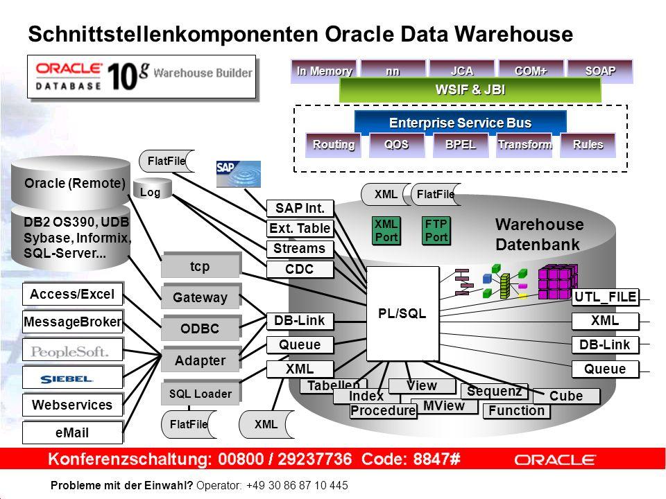 Probleme mit der Einwahl? Operator: +49 30 86 87 10 445 Warehouse Datenbank Tabellen Index View MView Sequenz Function Procedure Cube Log Access/Excel