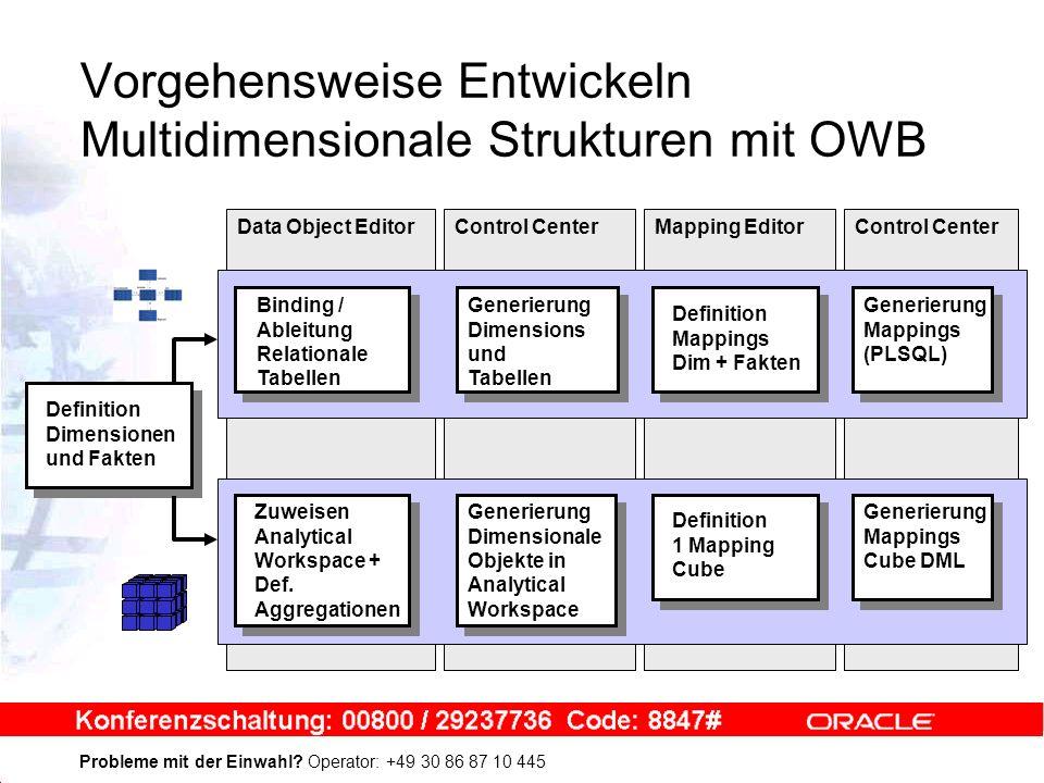 Vorgehensweise Entwickeln Multidimensionale Strukturen mit OWB Definition Dimensionen und Fakten Binding / Ableitung Relationale Tabellen Generierung Dimensions und Tabellen Definition Mappings Dim + Fakten Generierung Mappings (PLSQL) Zuweisen Analytical Workspace + Def.