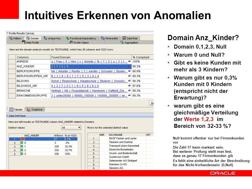 Intuitives Erkennen von Anomalien Domain Anz_Kinder? Domain 0,1,2,3, Null Warum 0 und Null? Gibt es keine Kunden mit mehr als 3 Kindern? Warum gibt es
