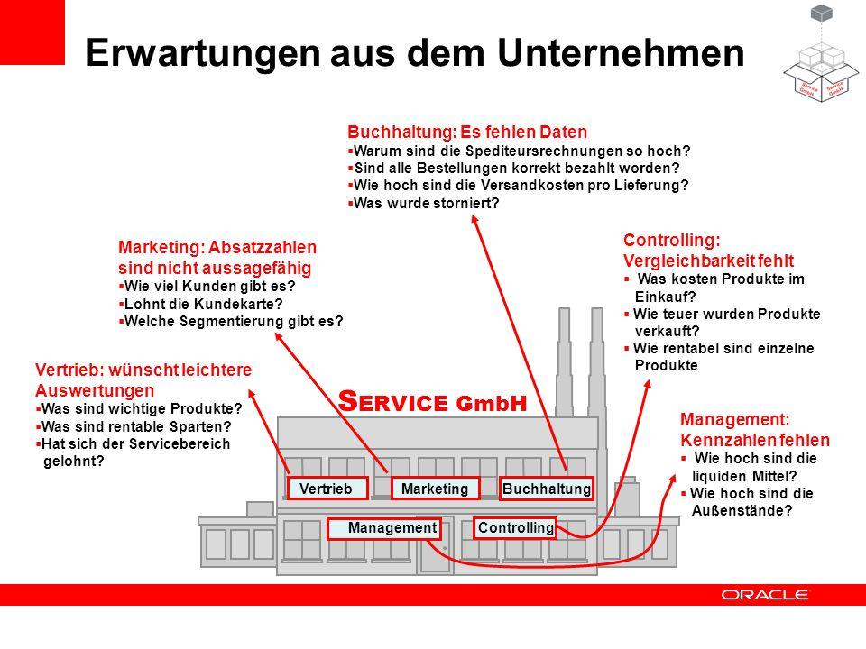 S ERVICE GmbH Erwartungen aus dem Unternehmen Vertrieb ControllingManagement MarketingBuchhaltung Vertrieb: wünscht leichtere Auswertungen Was sind wi