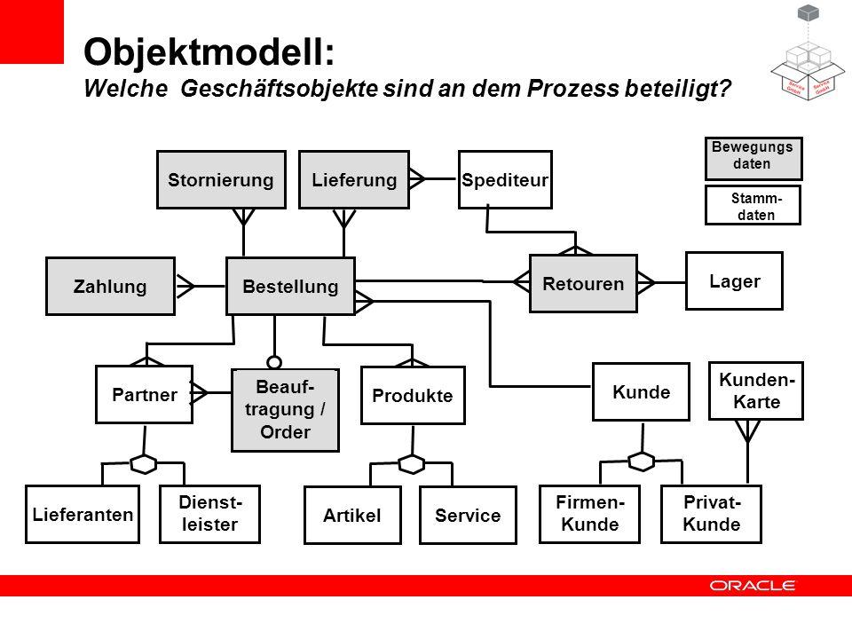 Objektmodell: Welche Geschäftsobjekte sind an dem Prozess beteiligt? KundeLieferantenZahlungStornierungProdukte Privat- Kunde Firmen- Kunde Kunden- Ka