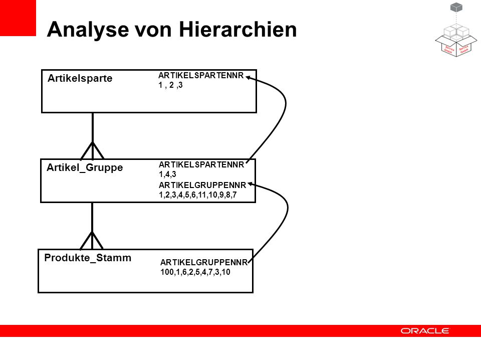 Analyse von Hierarchien Produkte_Stamm Artikel_Gruppe Artikelsparte ARTIKELSPARTENNR 1, 2,3 ARTIKELSPARTENNR 1,4,3 ARTIKELGRUPPENNR 1,2,3,4,5,6,11,10,