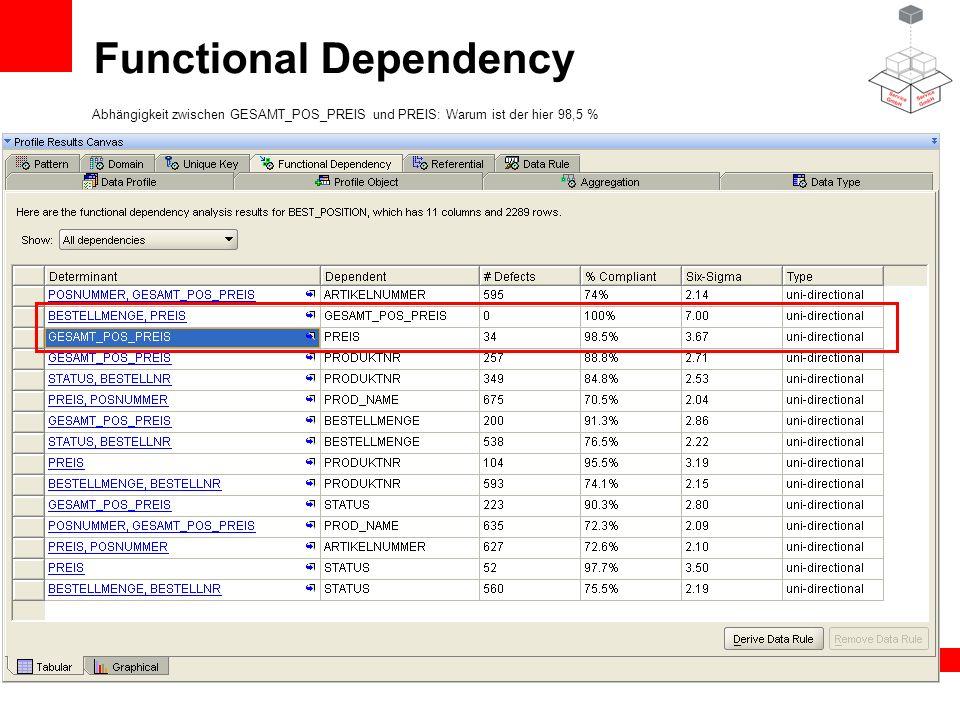 Functional Dependency Abhängigkeit zwischen GESAMT_POS_PREIS und PREIS: Warum ist der hier 98,5 %