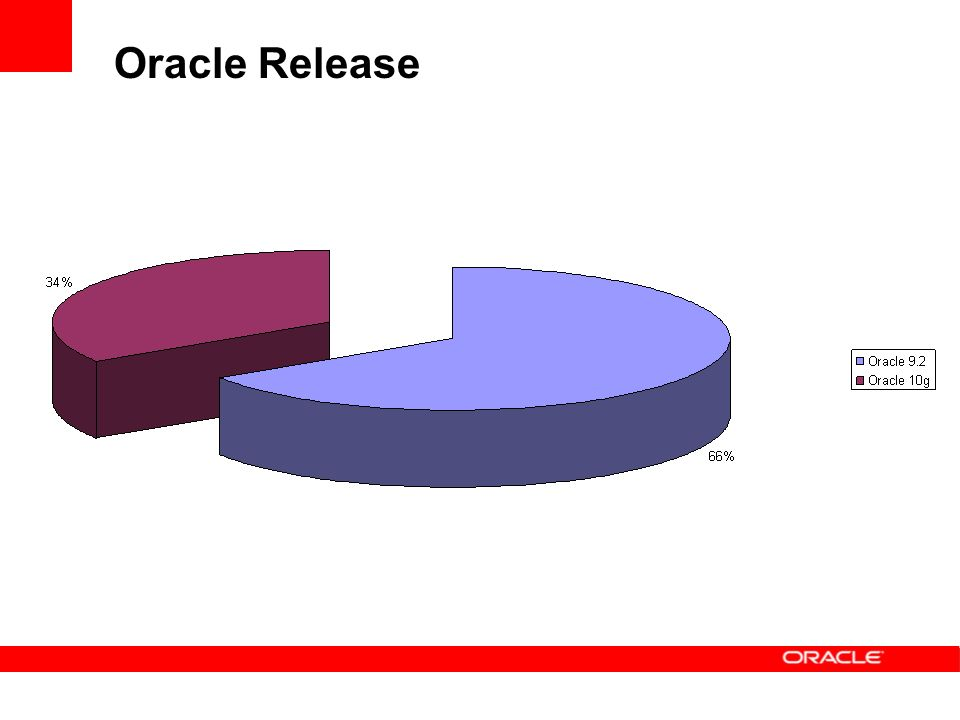 Oracle Release