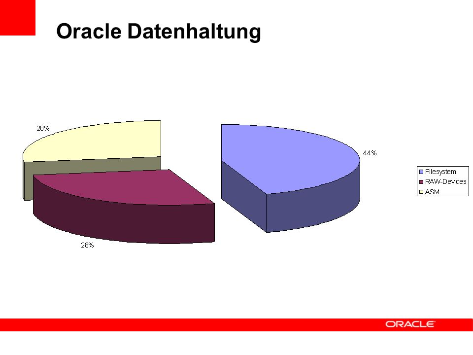 Oracle Datenhaltung
