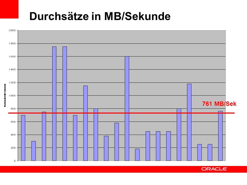 Durchsätze in MB/Sekunde 761 MB/Sek
