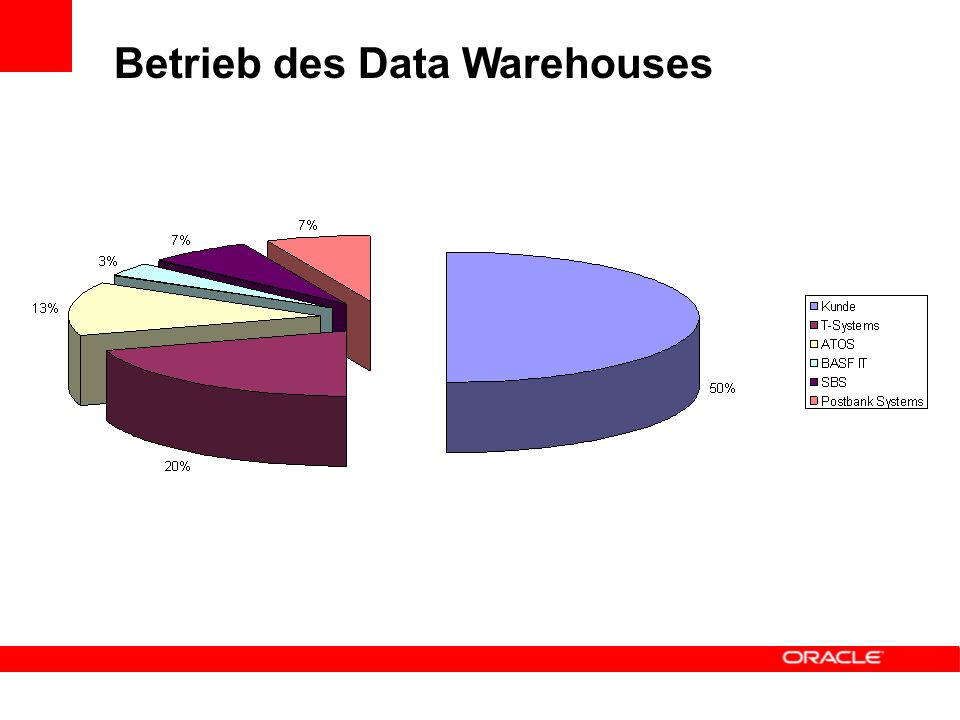 Betrieb des Data Warehouses