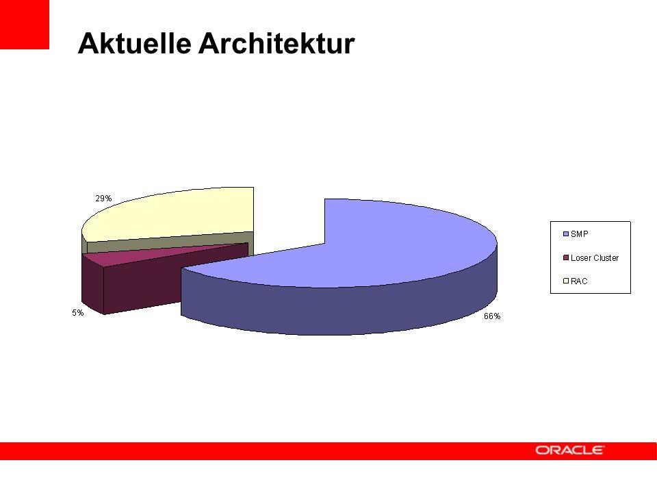 Aktuelle Architektur