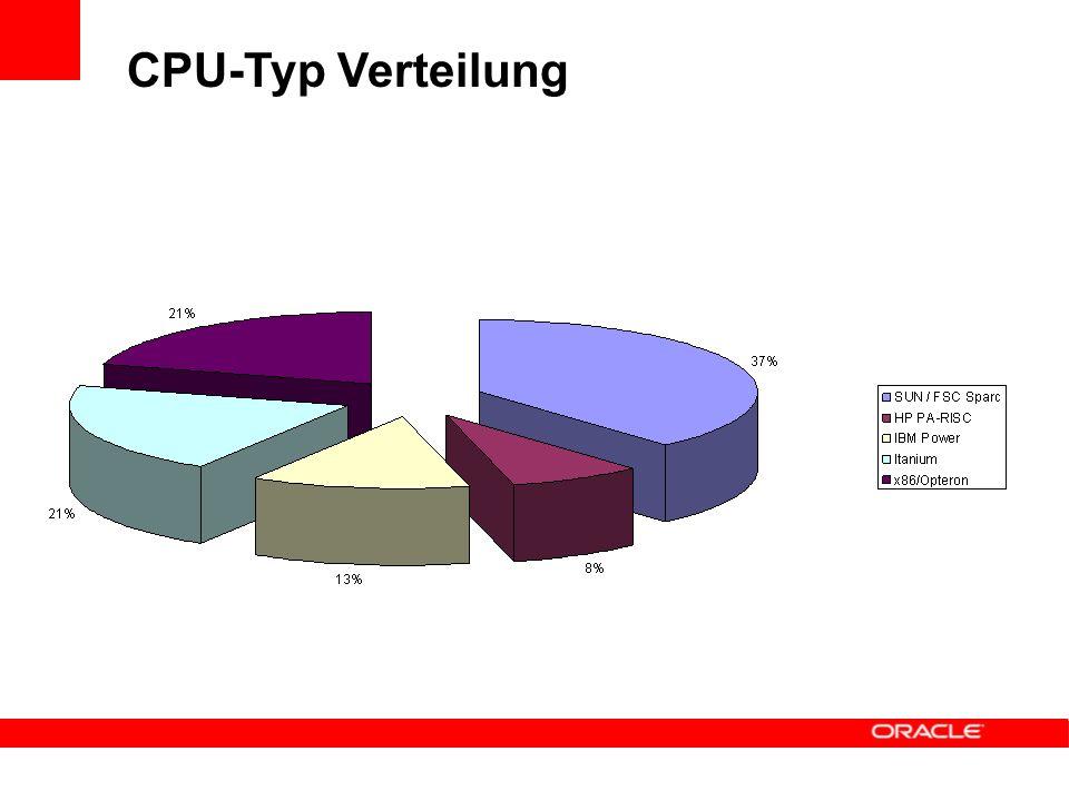 CPU-Typ Verteilung