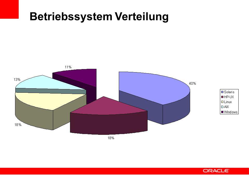 Betriebssystem Verteilung