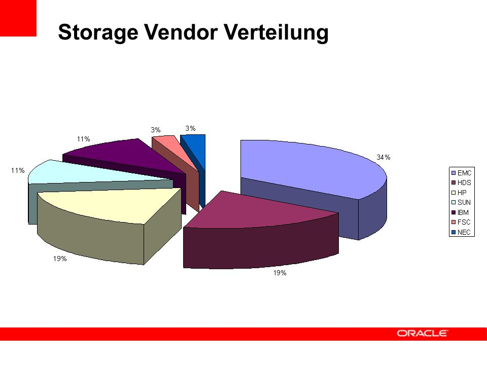 Storage Vendor Verteilung