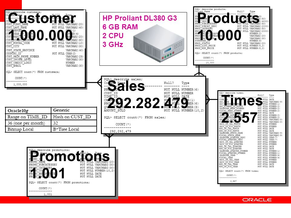 Customer 1.000.000 Products 10.000 Times 2.557 Promotions 1.001 Sales 292.282.479 HP Proliant DL380 G3 6 GB RAM 2 CPU 3 GHz