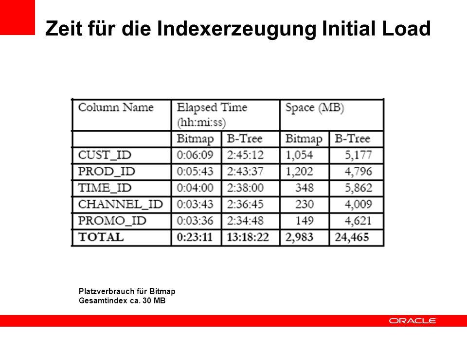 Zeit für die Indexerzeugung Initial Load Platzverbrauch für Bitmap Gesamtindex ca. 30 MB