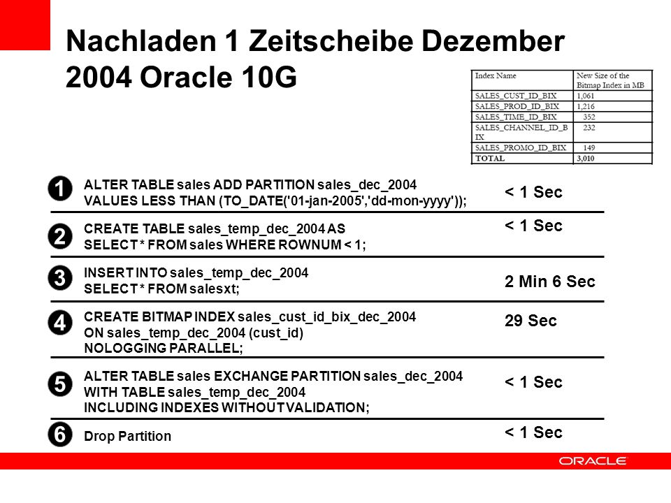 Nachladen 1 Zeitscheibe Dezember 2004 Oracle 10G Drop Partition ALTER TABLE sales EXCHANGE PARTITION sales_dec_2004 WITH TABLE sales_temp_dec_2004 INCLUDING INDEXES WITHOUT VALIDATION; CREATE BITMAP INDEX sales_cust_id_bix_dec_2004 ON sales_temp_dec_2004 (cust_id) NOLOGGING PARALLEL; INSERT INTO sales_temp_dec_2004 SELECT * FROM salesxt; CREATE TABLE sales_temp_dec_2004 AS SELECT * FROM sales WHERE ROWNUM < 1; ALTER TABLE sales ADD PARTITION sales_dec_2004 VALUES LESS THAN (TO_DATE( 01-jan-2005 , dd-mon-yyyy )); < 1 Sec 2 3 4 5 6 1 2 Min 6 Sec 29 Sec