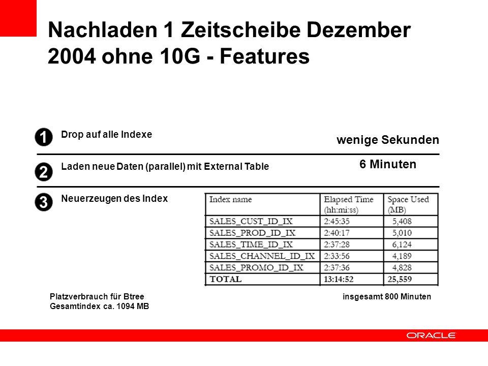 Nachladen 1 Zeitscheibe Dezember 2004 ohne 10G - Features Neuerzeugen des Index Laden neue Daten (parallel) mit External Table Drop auf alle Indexe we