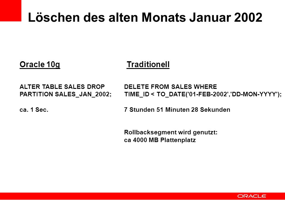 Löschen des alten Monats Januar 2002 Oracle 10gTraditionell ALTER TABLE SALES DROP PARTITION SALES_JAN_2002; ca. 1 Sec. DELETE FROM SALES WHERE TIME_I