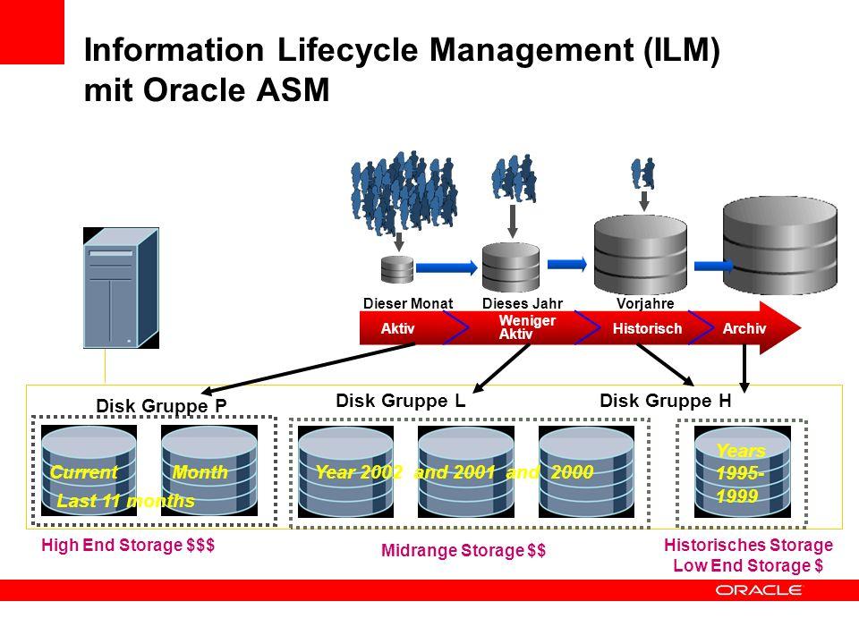 Information Lifecycle Management (ILM) mit Oracle ASM Aktiv Weniger Aktiv HistorischArchiv Dieser MonatDieses JahrVorjahre Disk Gruppe L Disk Gruppe H