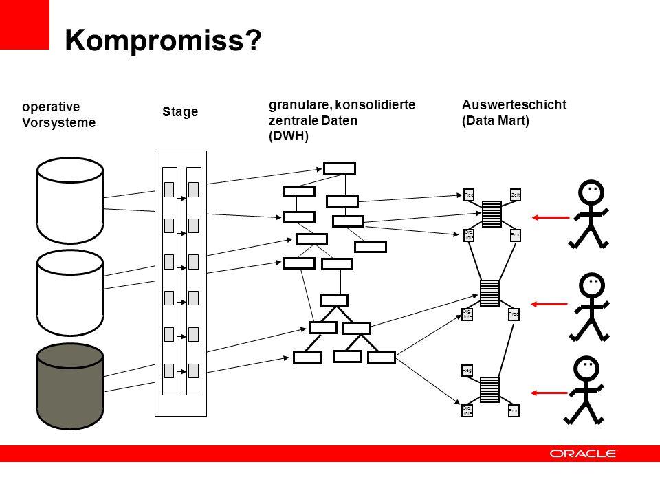 Kompromiss?.. RegZeit Org. Linie Prod Auswerteschicht (Data Mart) Org. Linie Prod.. granulare, konsolidierte zentrale Daten (DWH) operative Vorsysteme