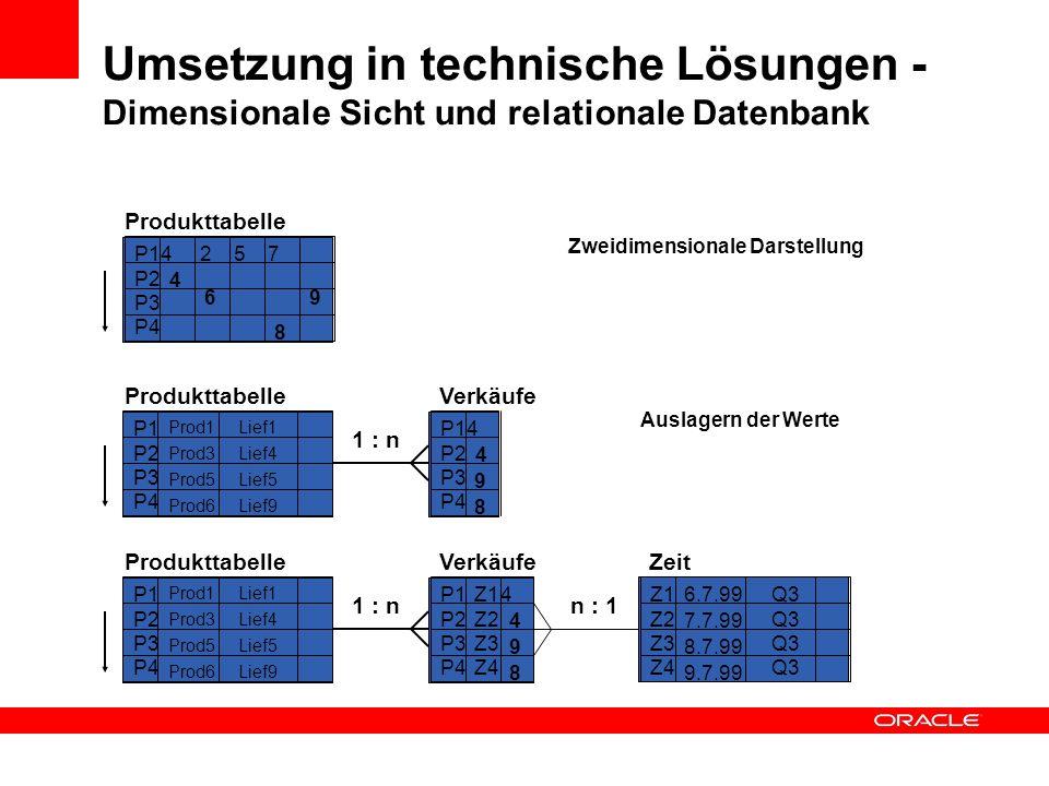 Umsetzung in technische Lösungen - Dimensionale Sicht und relationale Datenbank Produkttabelle Zweidimensionale Darstellung P1 P2 P3 P4 4 2 5 7 4 6 8