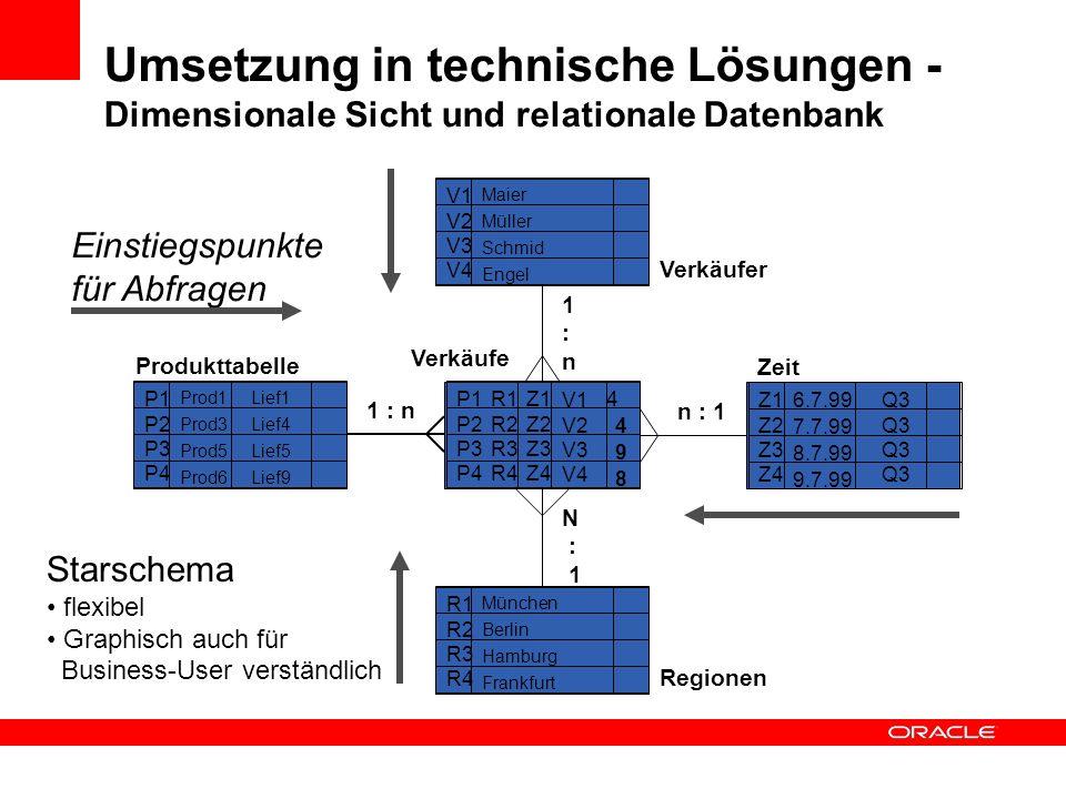 Umsetzung in technische Lösungen - Dimensionale Sicht und relationale Datenbank Produkttabelle P1 P2 P3 P4 P1 P2 P3 P4 4 4 8 9 Verkäufe Prod1 Prod3 Pr