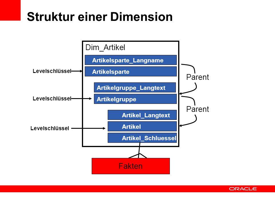 Struktur einer Dimension Artikelgruppe Sparte Dim_Artikel Artikel_Langtext Artikelsparte Artikel Artikel_Schluessel Artikelgruppe_Langtext Artikelspar