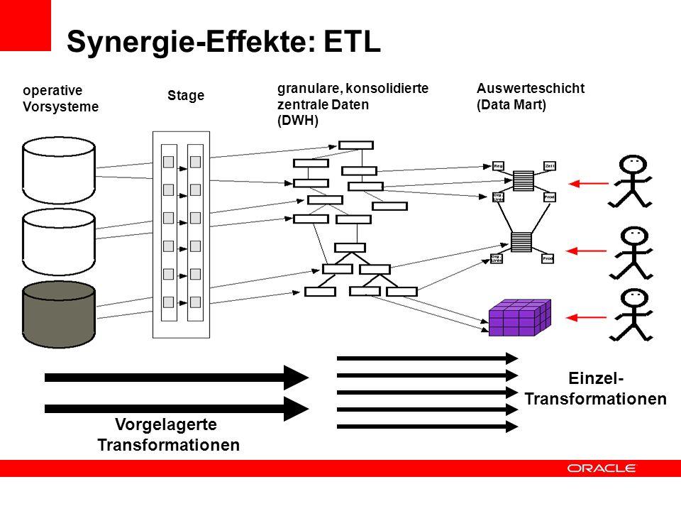 Synergie-Effekte: ETL Auswerteschicht (Data Mart) granulare, konsolidierte zentrale Daten (DWH) operative Vorsysteme Stage Vorgelagerte Transformation