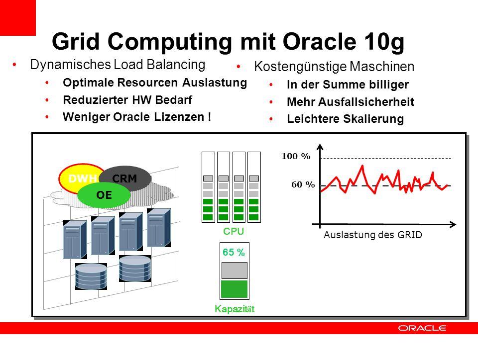 Dynamisches Load Balancing Optimale Resourcen Auslastung Reduzierter HW Bedarf Weniger Oracle Lizenzen ! DWH CRM Auslastung des GRID 100 % 60 % OE 65
