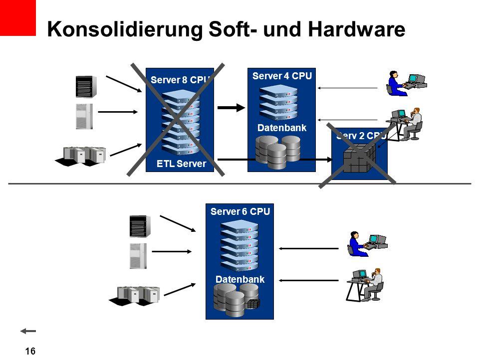 Konsolidierung Soft- und Hardware Server 6 CPU Datenbank Server 8 CPU Server 4 CPU Datenbank ETL Server Serv 2 CPU 16