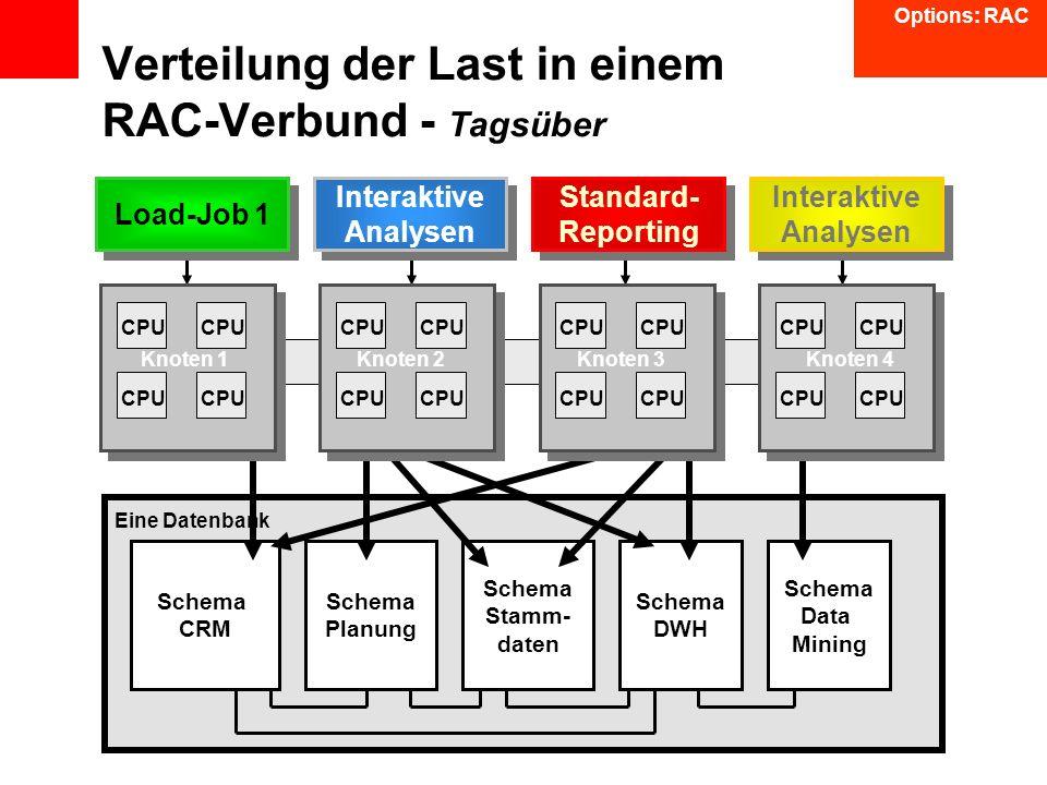 Schema CRM Schema Planung Schema DWH Schema Data Mining Schema Stamm- daten Verteilung der Last in einem RAC-Verbund - Tagsüber Load-Job 1 Interaktive