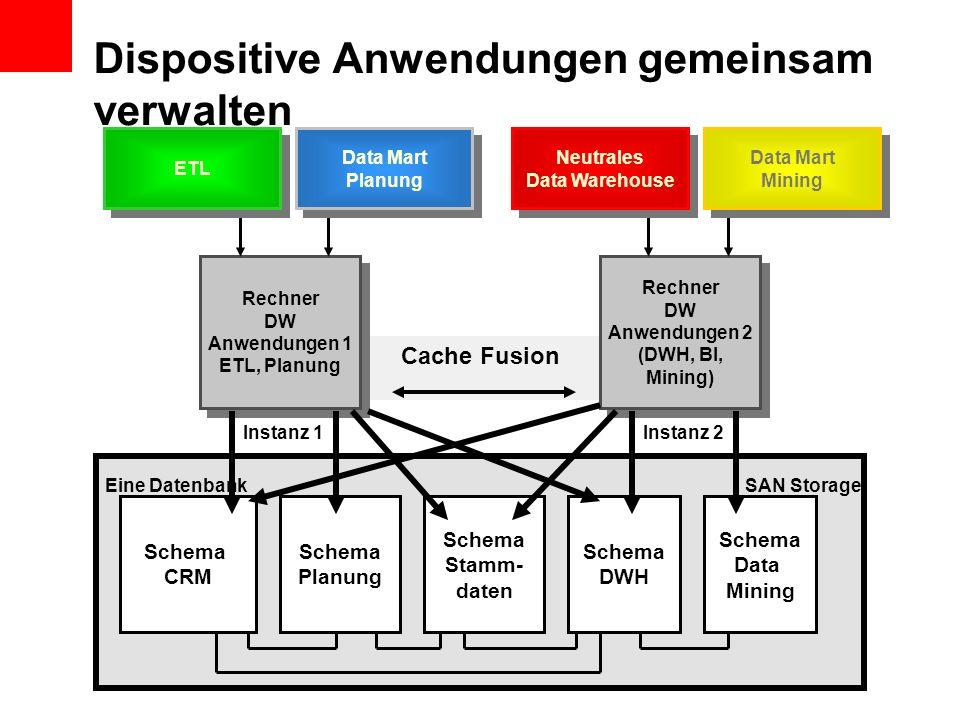 Schema CRM Schema Planung Schema DWH Schema Data Mining Rechner DW Anwendungen 1 ETL, Planung Rechner DW Anwendungen 1 ETL, Planung Rechner DW Anwendu